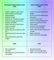 Paddle Board Size Chart The Really Useful Guide To Buying A Paddle Board Duc Kit Pro