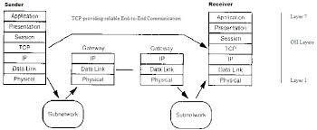 Communication Networks Tcp And Udp Protocols Wikibooks
