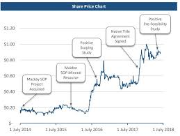 Sulphate Of Potash Price Chart Agrimin Ltd Attracts 10 Million To Advance Worlds Largest