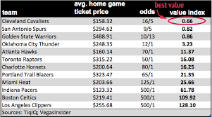 Raptors Tickets Price Chart Assessing Value In Nba Playoff Tickets