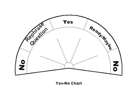 Pendulum Yes Or No Chart Chart Book Of Shadows