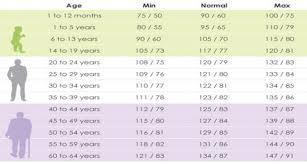 23 High Blood Pressure Fb 918 X 490 On Infant Chart