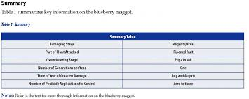 Blueberry Ripening Chart Blueberry Fruit Fly Fact Sheet Unh Extension
