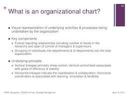 Strategic Management Organizational Design