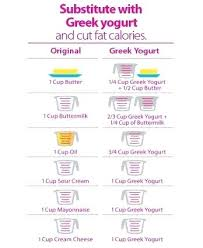 Substitute Yogurt For Sour Cream The420shop Co