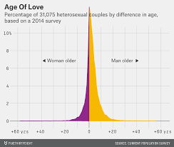 Couple Height Difference Chart Whats The Average Age Difference In A Couple Fivethirtyeight