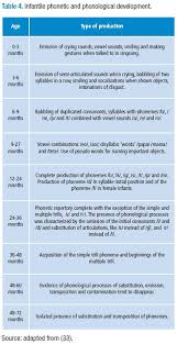 Description Of Oral Motor Development From Birth To Six
