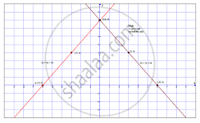 Draw The Graphs Representing The Equations 4x 3y 24 And