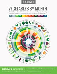 Vegetables By Month Chart Healthy Recipes Vegetable Chart
