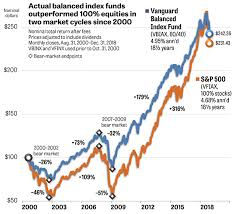 Vanguard Glide Path Chart Target Date Funds Are More Expensive And Less Effective Than