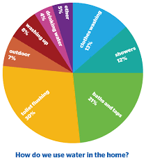Wastewater Produced In The Home