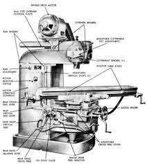 van norman 28, 28a, 38m, 38ma, 38mea milling machine operator Bridgeport Milling Machine Wiring Diagram it contains information on lubrication, wiring, operation, and it also contains a complete set of exploded view diagrams of the parts bridgeport milling machine circuit diagram
