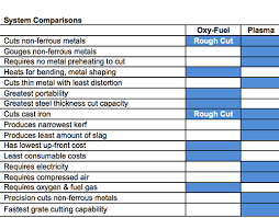 Oxy Acetylene Cutting Chart Choosing Between Oxy Fuel And Plasma Cutting Systems