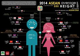 Asean Average Height In 2019 Human Height Malaysia