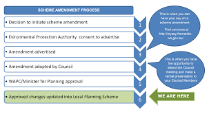 Proposed Scheme Amendment 64 My Say Freo