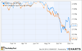 3 Reasons Devon Energy Corp S Stock Could Keep Falling