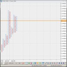 Point And Figure Chart In Vt Trader From Cmsfx Trading