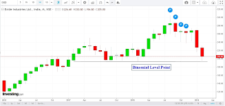 Exide Chart One Stock That Can Give 15 20 Returns In Short Term