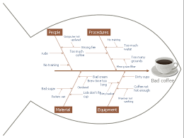 Fishbone Diagram Bad Coffee Fishbone Diagrams Cause And Effect