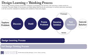 Design Thinking Public Policy Georgetown Public Policy Review Augmented Learning And