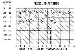 Density Altitude Chart Pressure Density Altitude Calculator Experimental