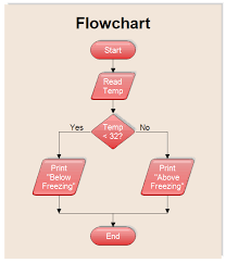 Flow Chart Example Flowchart Input And Output