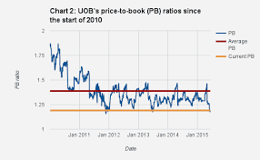 Uob Stock Price Chart Correct Uob Stock Chart 2019