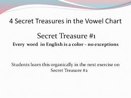 Teaching English Vowels Made Simple