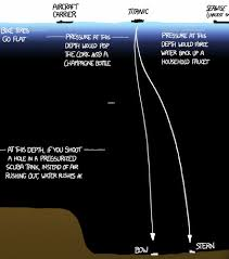 Ocean Depth Chart This Mind Blowing Illustration Shows How Deep The Ocean Is