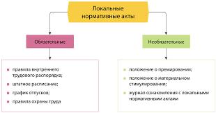 Нормативные административно правовые акты курсовая закачать Нормативные административно правовые акты курсовая