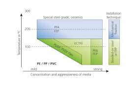 Pvdf Ectfe Fep Pfa Piping Systems Agru