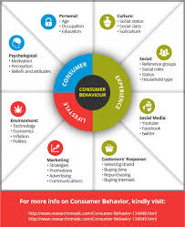 consumer behavior ly consumer behavior infographic