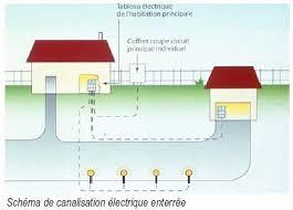 ... Branchement Eclairage Exterieur Élégant Schema Electrique Eclairage  Exterieur Maison Design Apsip ...
