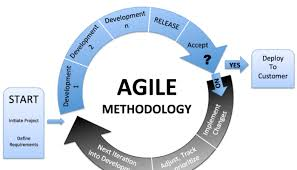 Agile Software Development Principles Patterns And Practices Iact Global Certification And Training