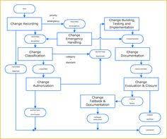 Itil Request Fulfillment Process Flow Chart 9 Best Itil Request Fulfilment Images In 2019 Process Flow
