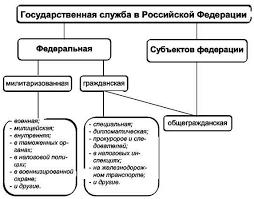 Реферат на тему Государственная служба Реферат по дисциплине  Неотъемлемой составной частью этой системы является система управления государственной службой на федеральном уровне и на уровне субъектов Федерации