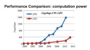 Gpu Power Consumption And Performance Trends