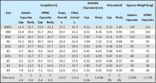 Figure 3 Capsules Sizes Chart Saintytec