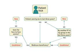 8 Minute Rule Medicare Chart Understanding When To Use The New Patient E M Codes Fpm