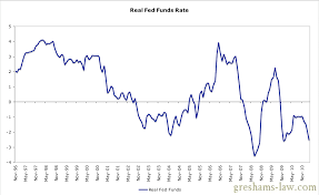 Real Fed Funds Rate Chart Historical Fed Interest Rates Chart Fed Fund Rate History