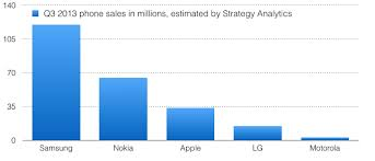 Nokia Stock Quote Unique Apple Earned More Than Samsung LG Nokia Huawei Lenovo