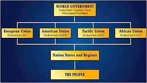 Nwo Chart Nwo Chart Nwo World Government Free Money Now World