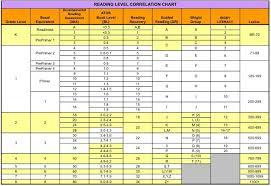 Atos Reading Level Comparison Chart Reading Level Comparison Chart I Researched Dozens Of