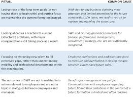 Strategic Workforce Planning In 3 2 1 Aihr Analytics