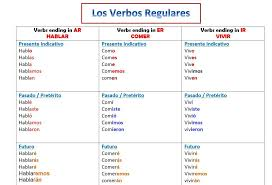 Regular Verbs Conjugation Chart Becoming Bilingual