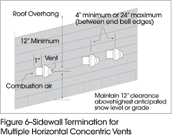 figure 6 sidewall termination for multiple horizontal concentric vents