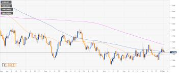 Eur Usd 4 Hour Chart Eur Usd Technical Analysis Euro Bears Need A Break Below