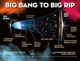 Resultado de imagen de Simulación del Big Rip
