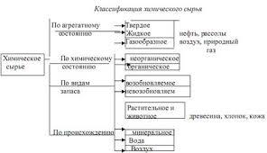 Реферат Химическая наука и производство ru Ресурсы и рациональное использование сырья