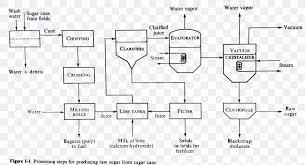 Separation Process Crystallization Process Flow Diagram
